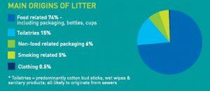 origin of litter
